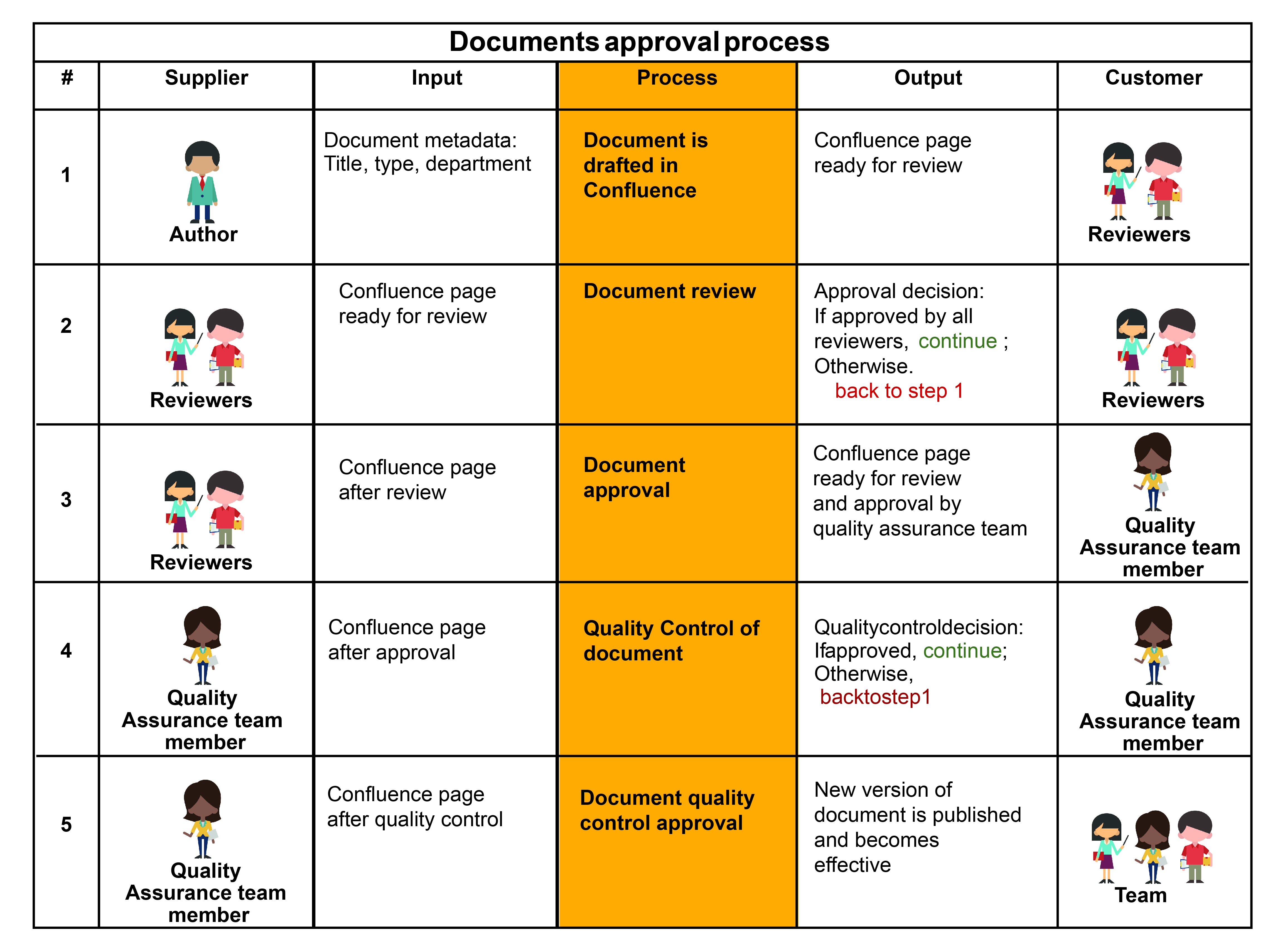 Process mapping example: review and approval of documents in Confluence